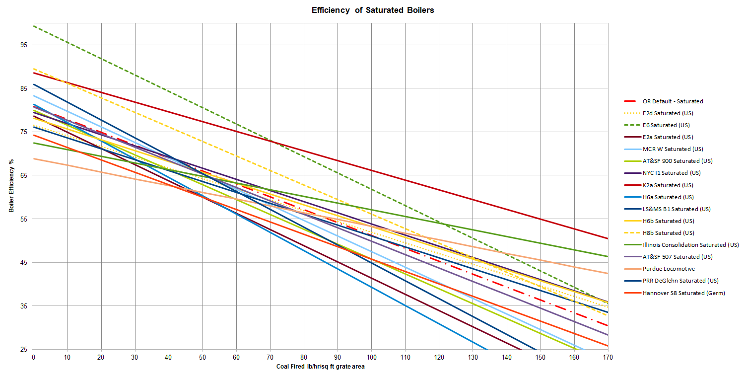 Boiler efficiency - Saturated
