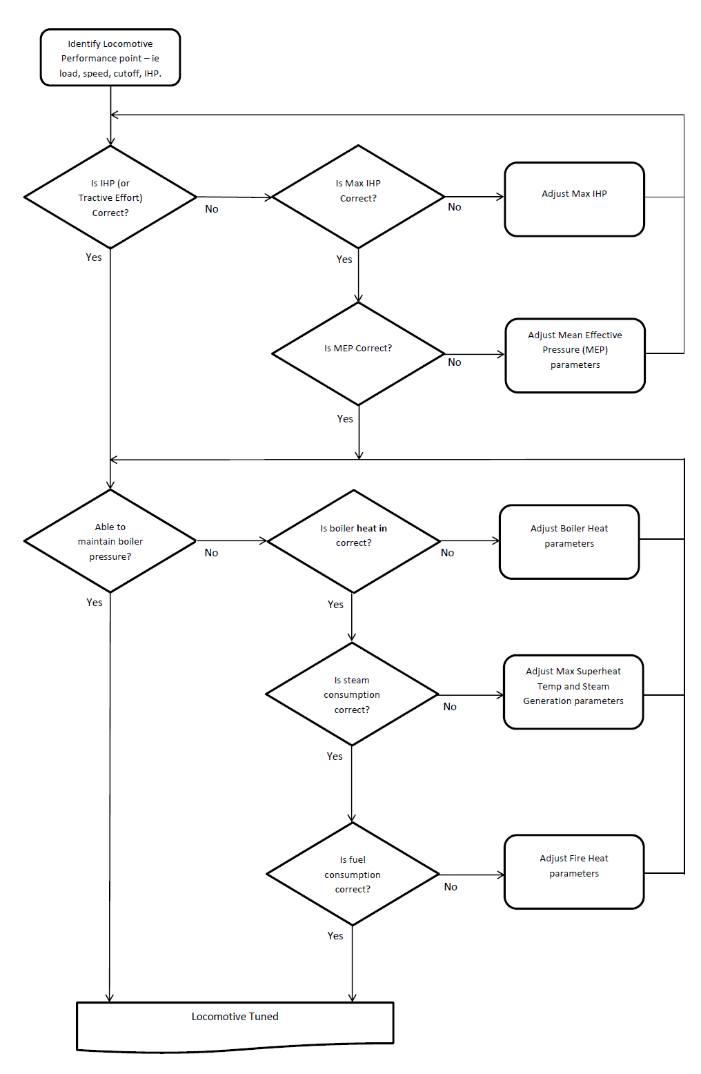 Steam Tuning Flowchart