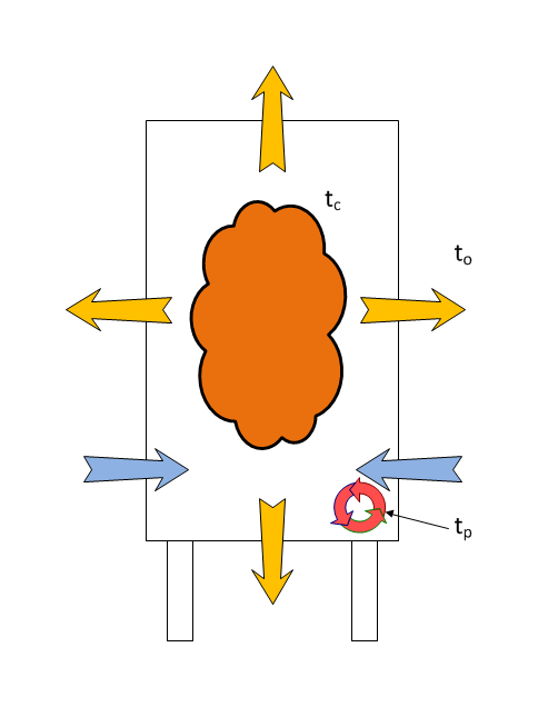Steam Heating Model